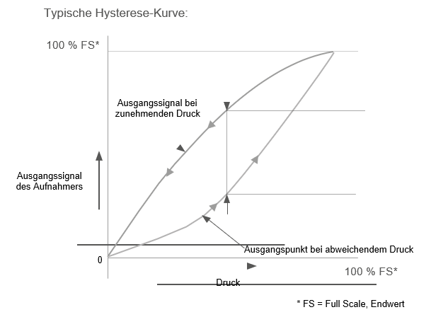 Die typische Hysterese Kurve